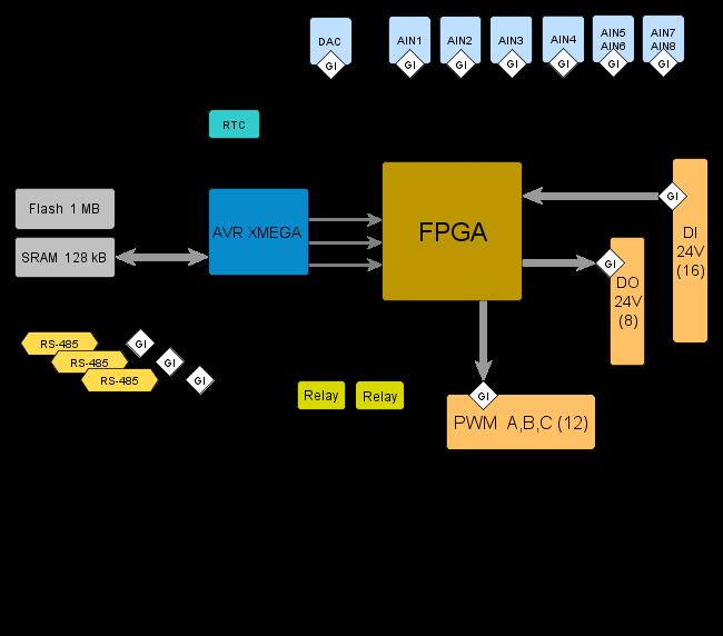 Контроллер преобразователя частоты «Зенит» (структура)