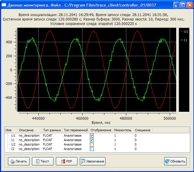 Графики тока и напряжения в TraceViewer