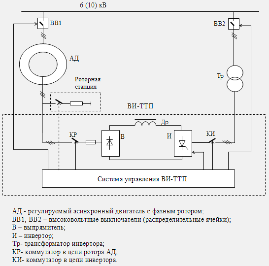 Схема асинхронно-вентильного каскада КВИП