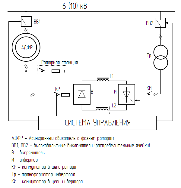 Типовая функциональная схема АВК для АДФР 6(10)кВ