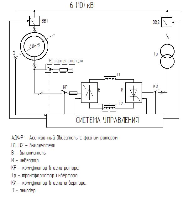 Типовая функциональная схема АВК для сети 6(10) кВ с возможностью торможения