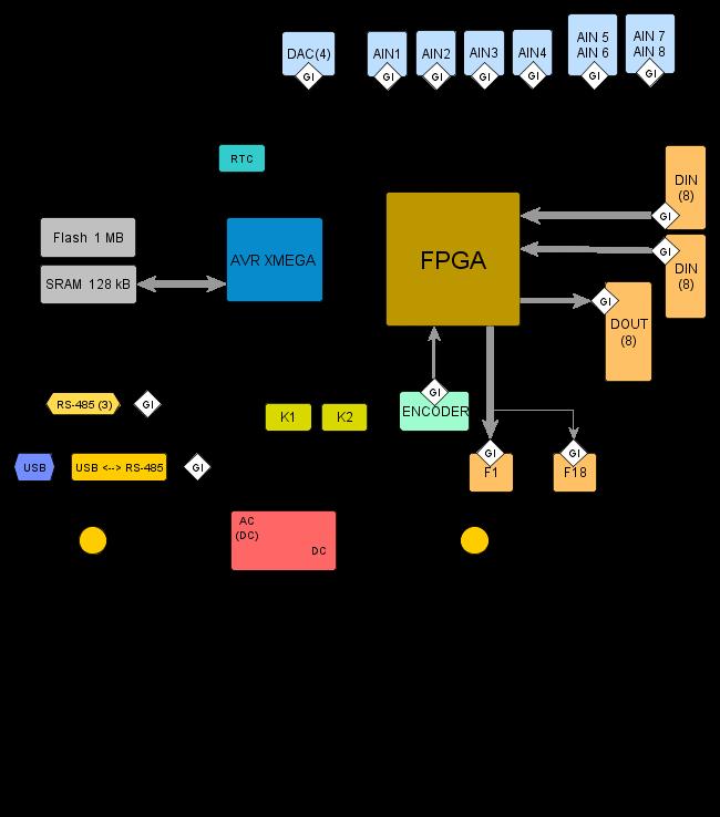Интегрированная система управления «Протон»