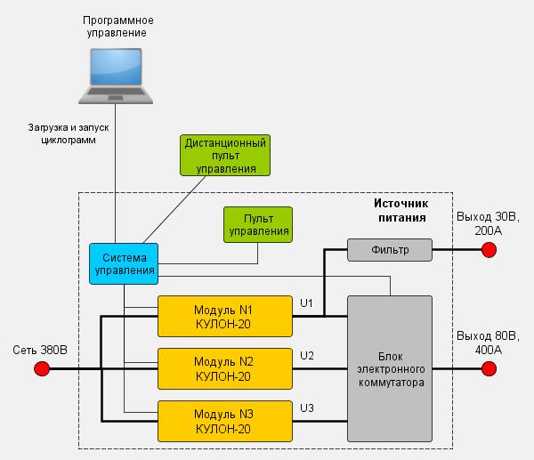 Структура источника для стенда испытаний