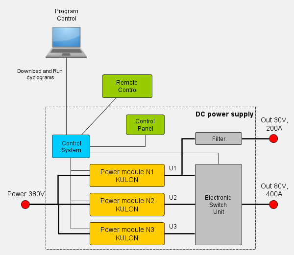 Structure of DC power supply for test aircraft equipment