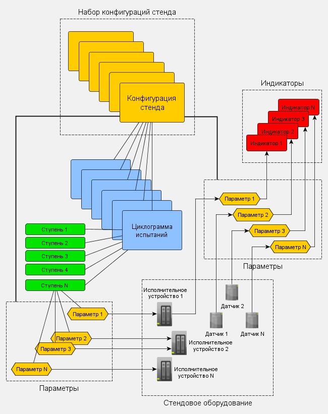 Структура программы испытательного стенда