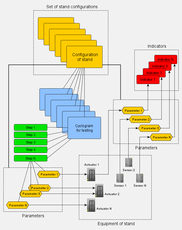 stand control software diagram