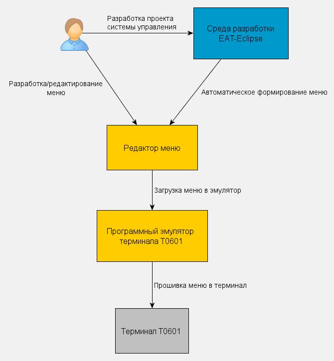 Процесс формирования меню терминала