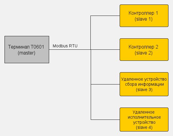 Пультовый терминал в сети Modbus