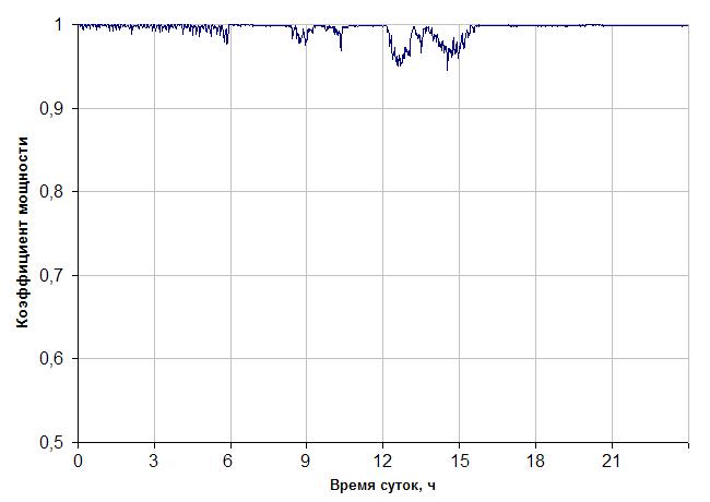 Суточный график коэффициента мощности после компенсации
