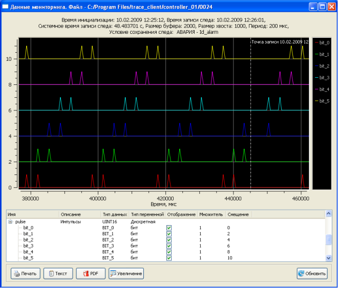 Monitoring system TRACE