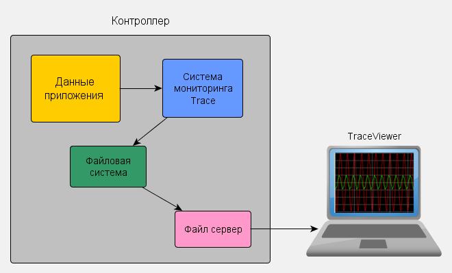 Структура компонентов системы мониторинга приложения контроллера