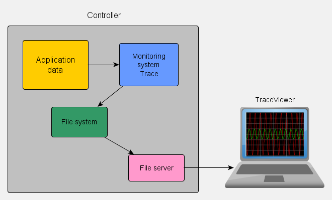 The structure of the monitoring system components embedded applications